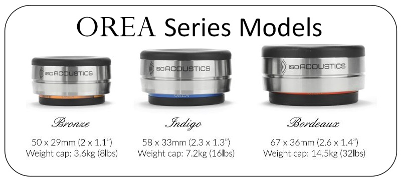 orea series models